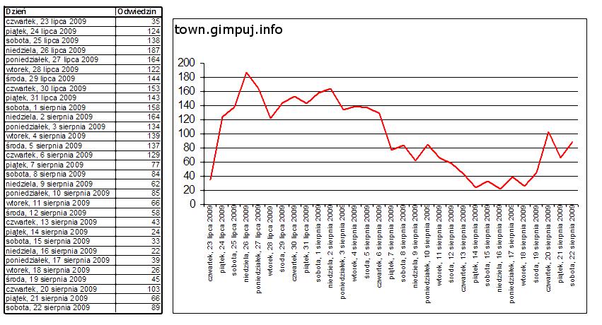 Staty dla GPT